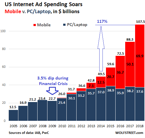 US-internet-advertising-growth-2018.png