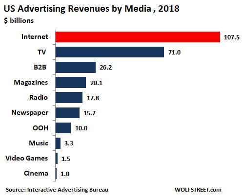 US-internet-advertising-v-other-media-2018.png