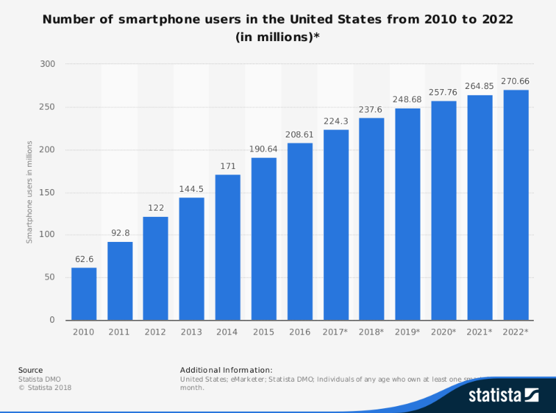 Smartphone-users-in-US.png