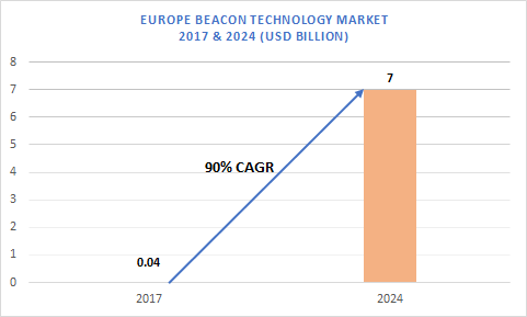 europe-beacon-technology-market.png