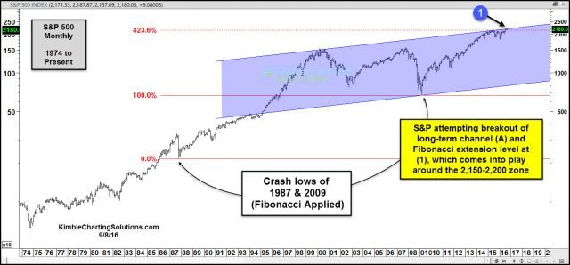 joe-friday-spx-testing-resistance-off-1987-and-2009-lows-sept-9-640x298.jpg